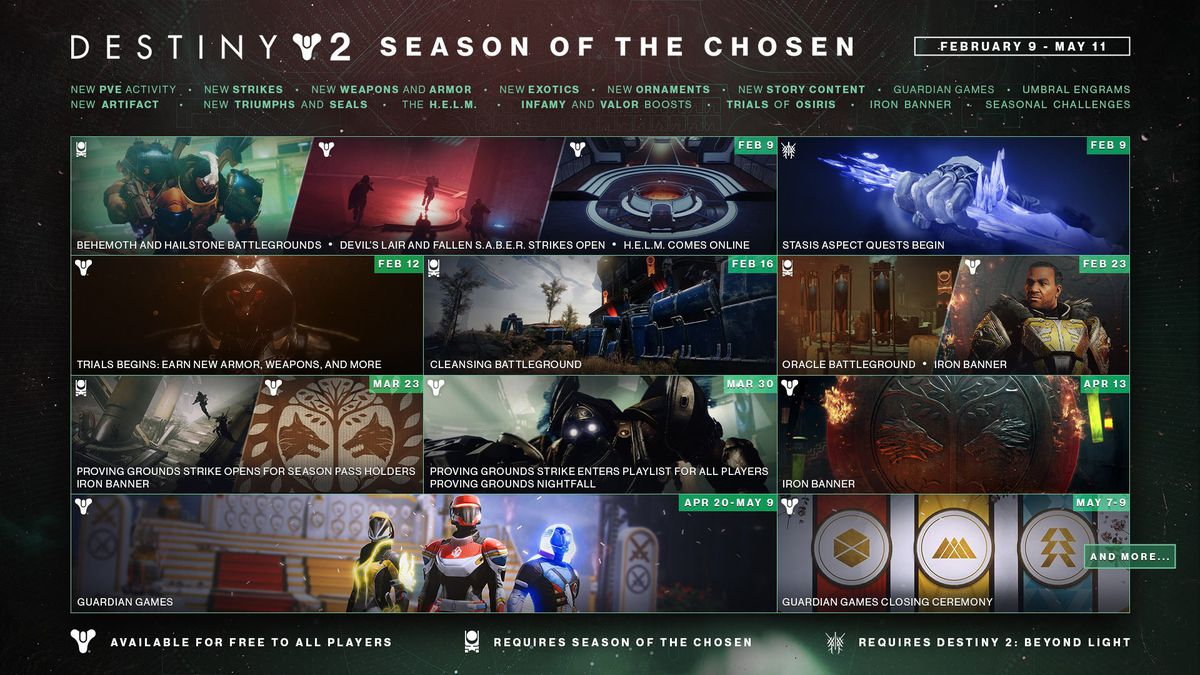 Destiny 2 Season of the Chosen roadmap